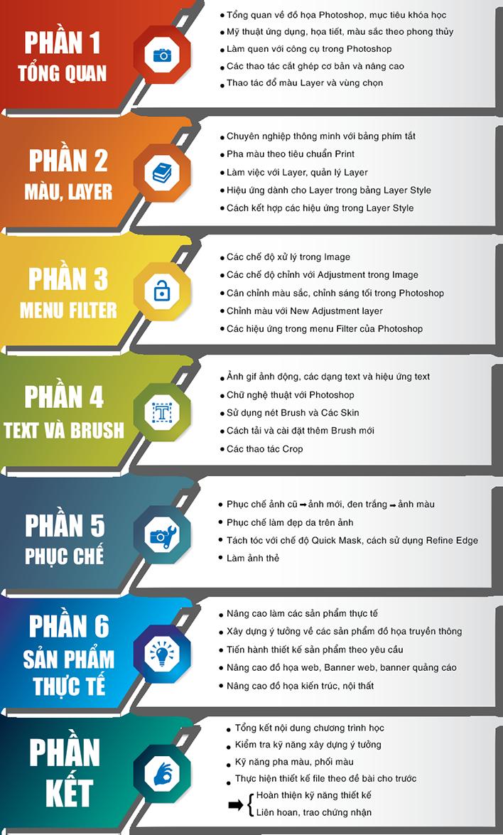 Nội dung khóa học Photoshop ở Phú Thọ Hòa, Tân Phú